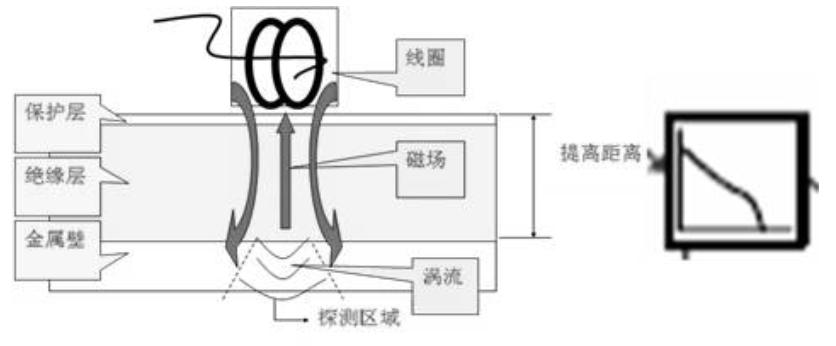 脉冲涡流工作原理图